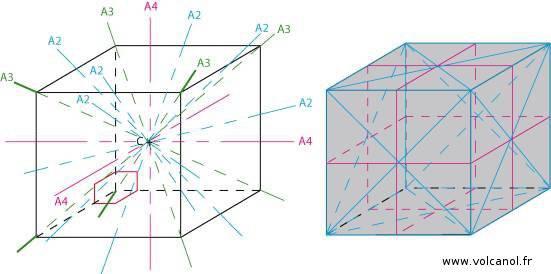 Symétrie du système cubique