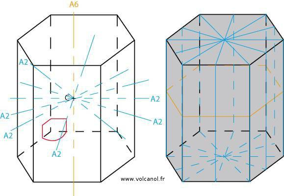 Symétrie du système hexagonal
