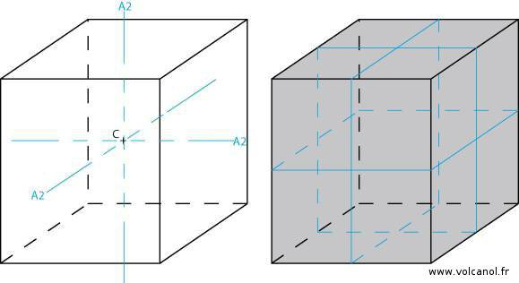 Symétrie du système orthorhombique