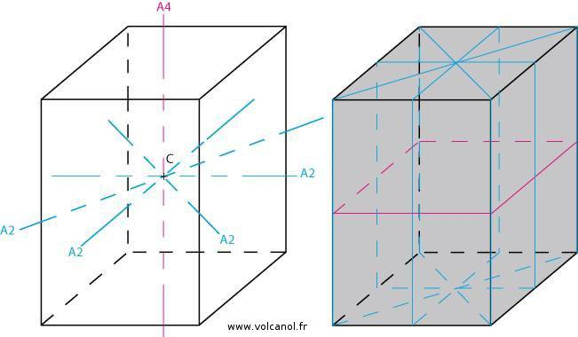 Symétrie du système quadratique