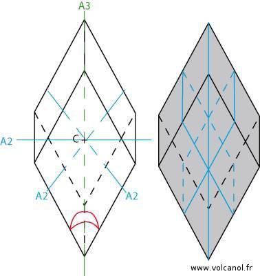 Symétrie du système rhomboédrique
